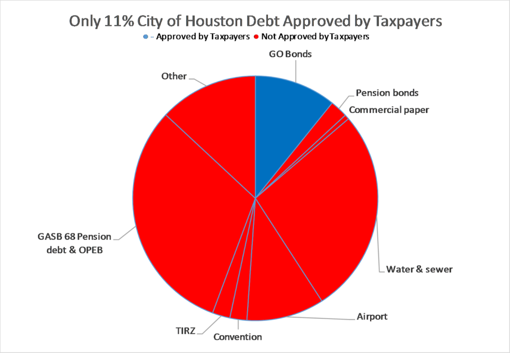 Houston debt approved by taxpayers